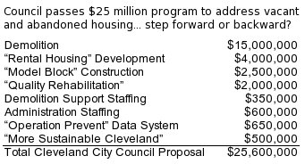 Table of Cleveland City Council HUD Neighborhood Stabilization Program spending