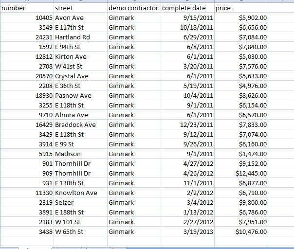 Ginmark demolitions paid out of Hardest Hit funds - Cuyahoga County Land Bank