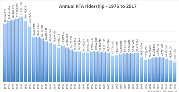 RTA ridership diminishing