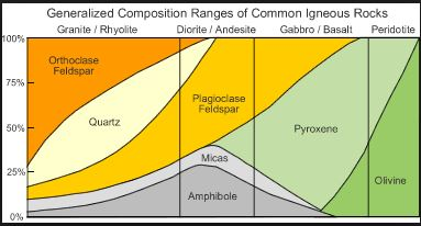 rock composition header from geology.com